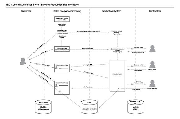 website-integration-diagram